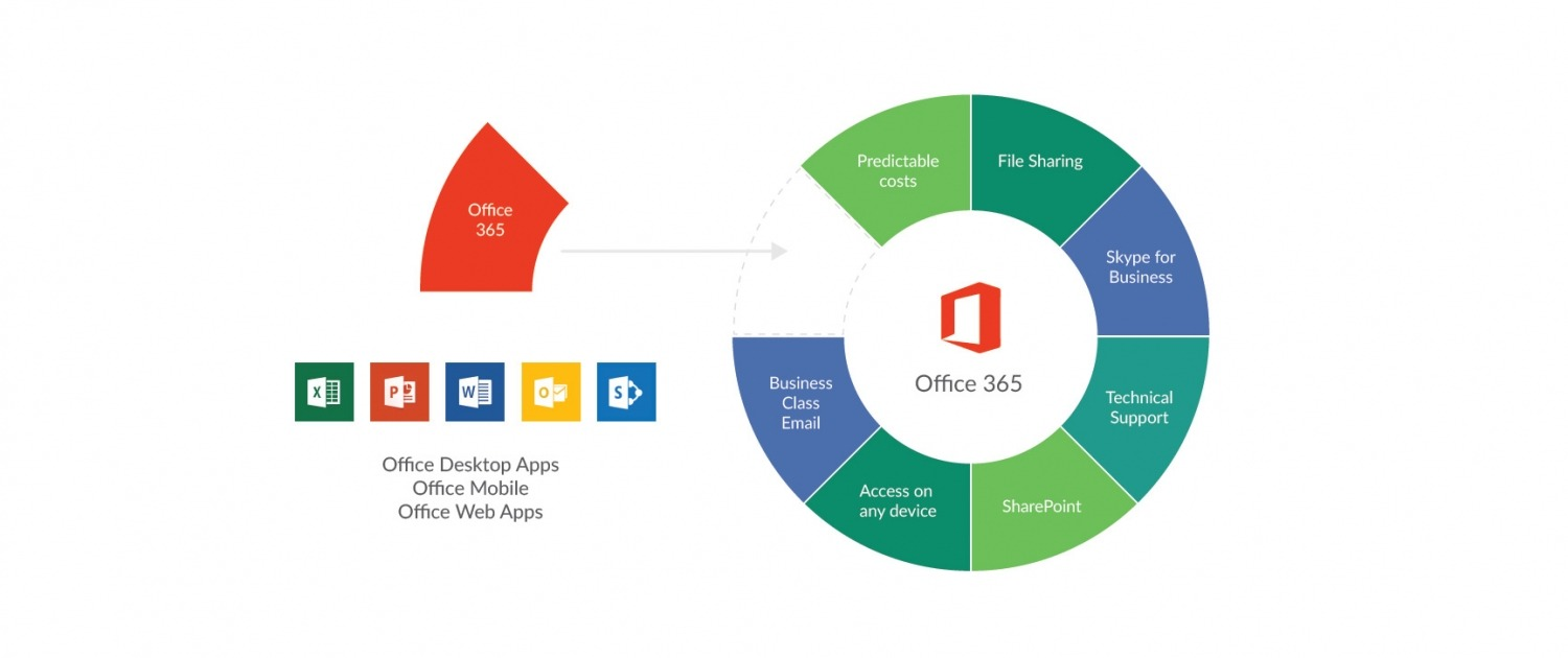 Office 365  U2013 Far Networks
